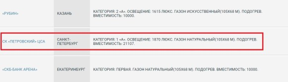 Скриншот с официального сайта РФПЛ