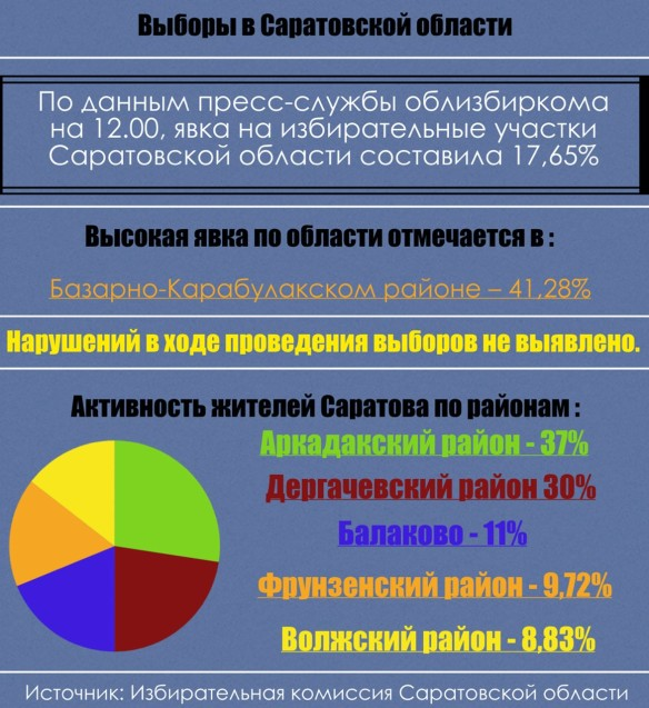 Фото: Избирательная комиссия Саратовской области