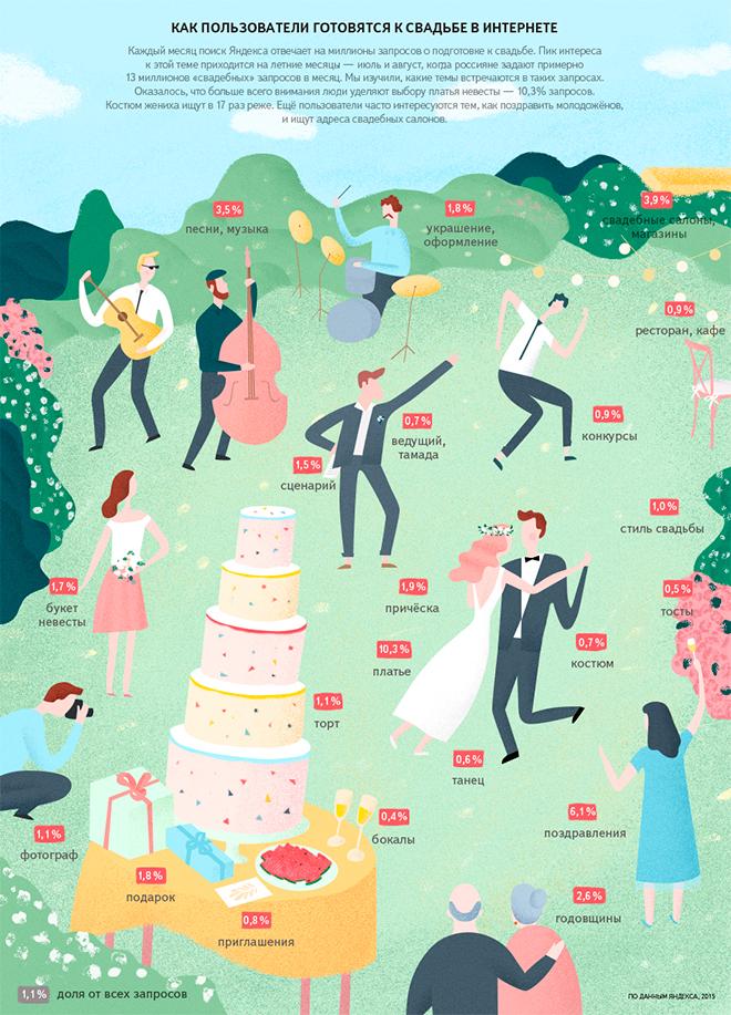 С чего нужно начинать подготовку к свадьбе