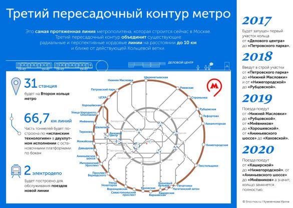 Иллюстрация: Комплекс градостроительной политики и строительства города Москвы