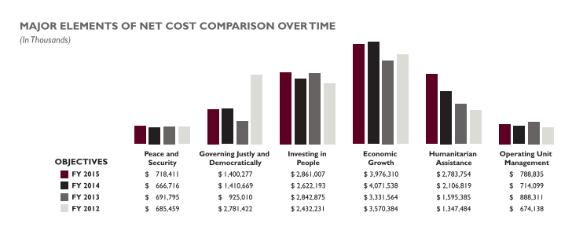 Финансовый отчет госдепартамента США