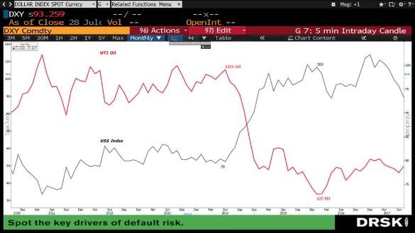 Из графика видно, что курс доллара после апреля 2014 года (времени вхождения Крыма в состав России) пошел резко вверх, а цены на нефть – вниз. Случайно ли это?