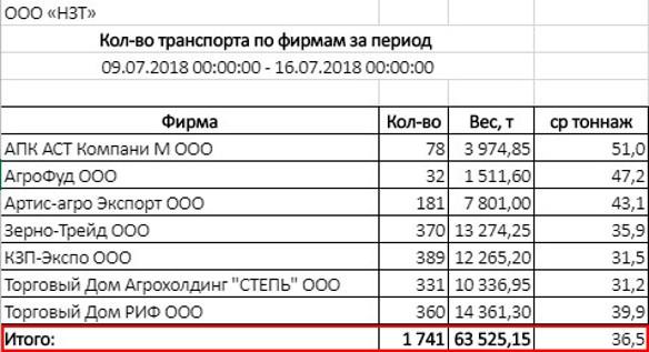Статистика по отгрузке зерна в НЗТ. Источник: участник рынка