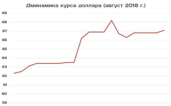 Почему падает рубль – курс доллара перевалил за 67.