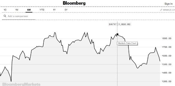 Скриншот: Bloomberg.com