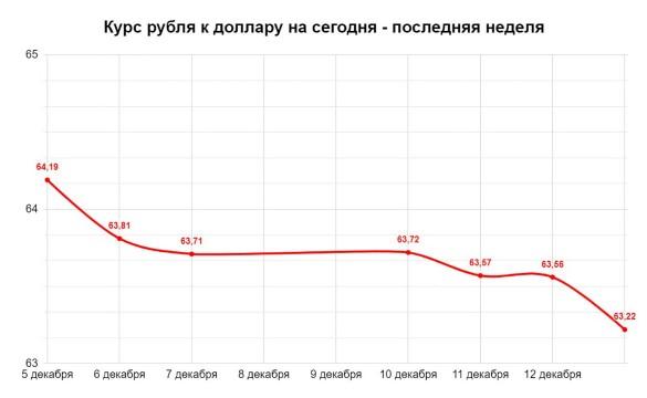 Курс рубля к доллару на сегодня