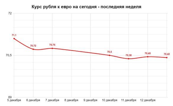 Курс рубля к евро на сегодня