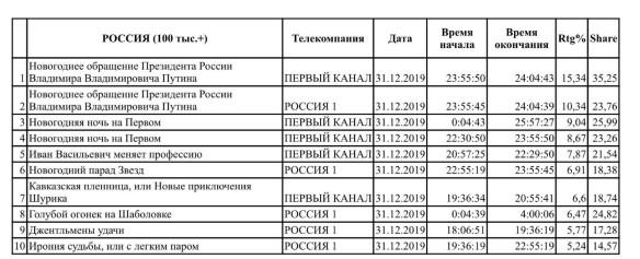 Статистика. Фото: пресс-служба Первого канала
