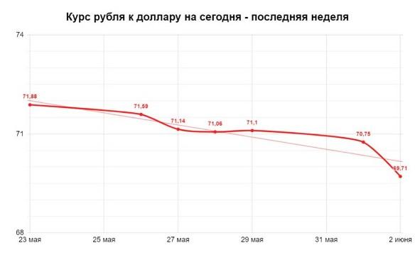 Курс доллара сегодня. Фото: Дни.ру
