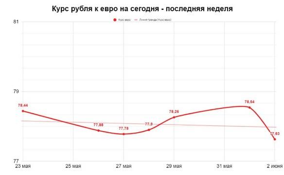 Курс евро сегодня. Фото: Дни.ру