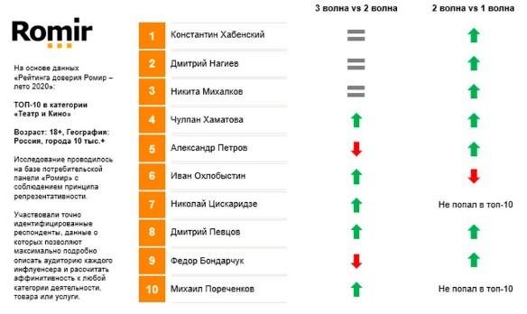 Россияне стали меньше доверять Александру Петрову