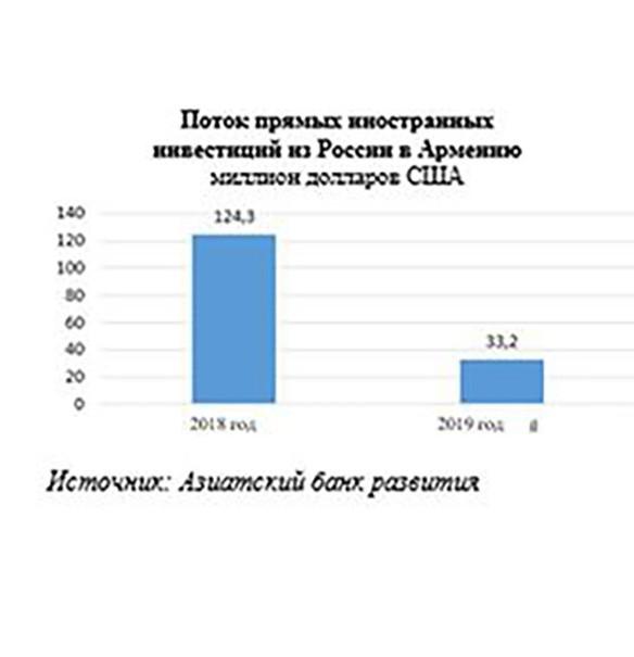 Армяно-российские экономические отношения: односторонняя выгода и новое русофобное движение