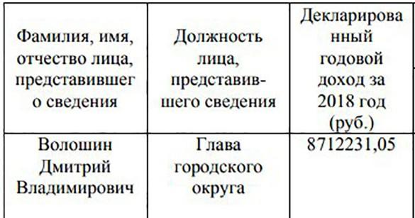 Фото: adminhimki.ru