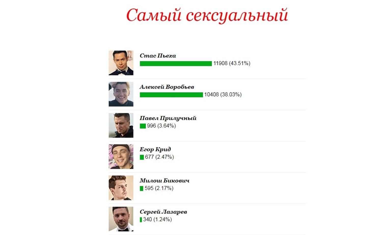 """Опрос """"КП"""". Скриншот с сайта """"Комсомольской правды"""""""